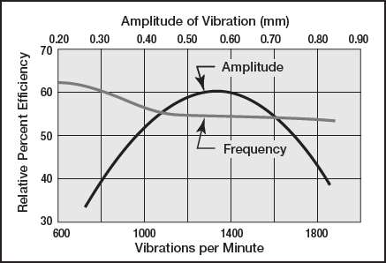 Relative screening rate vs Amplitude and frequency
